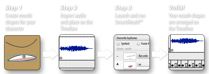 Ajar Productions: SmartMouth Flash extension
